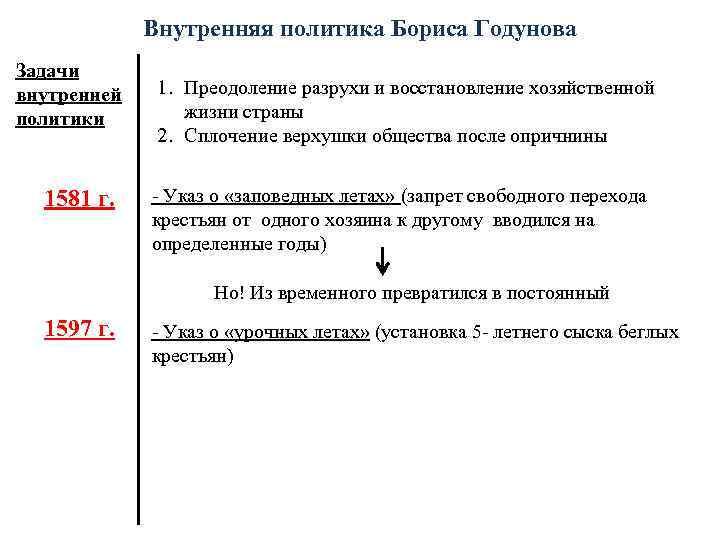 Внутренняя политика Бориса Годунова Задачи внутренней политики 1581 г. 1. Преодоление разрухи и восстановление