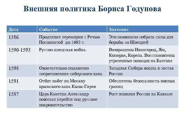 Внешняя политика Бориса Годунова Дата Событие Значение 1586 Продление перемирия с Речью Посполитой до