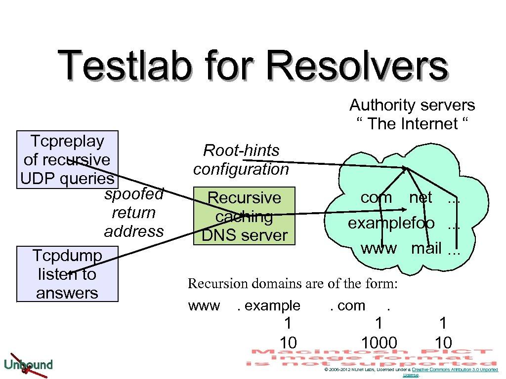 Testlab for Resolvers Tcpreplay of recursive UDP queries spoofed return address Tcpdump listen to