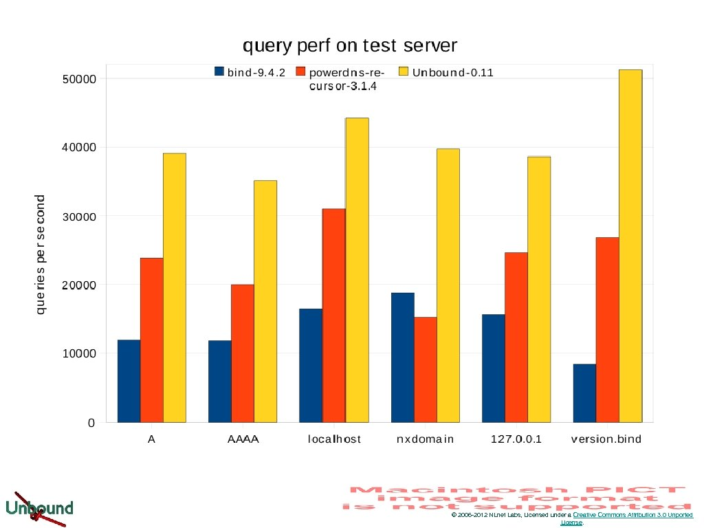 Query Perf © 2006 -2012 NLnet Labs, Licensed under a Creative Commons Attribution 3.