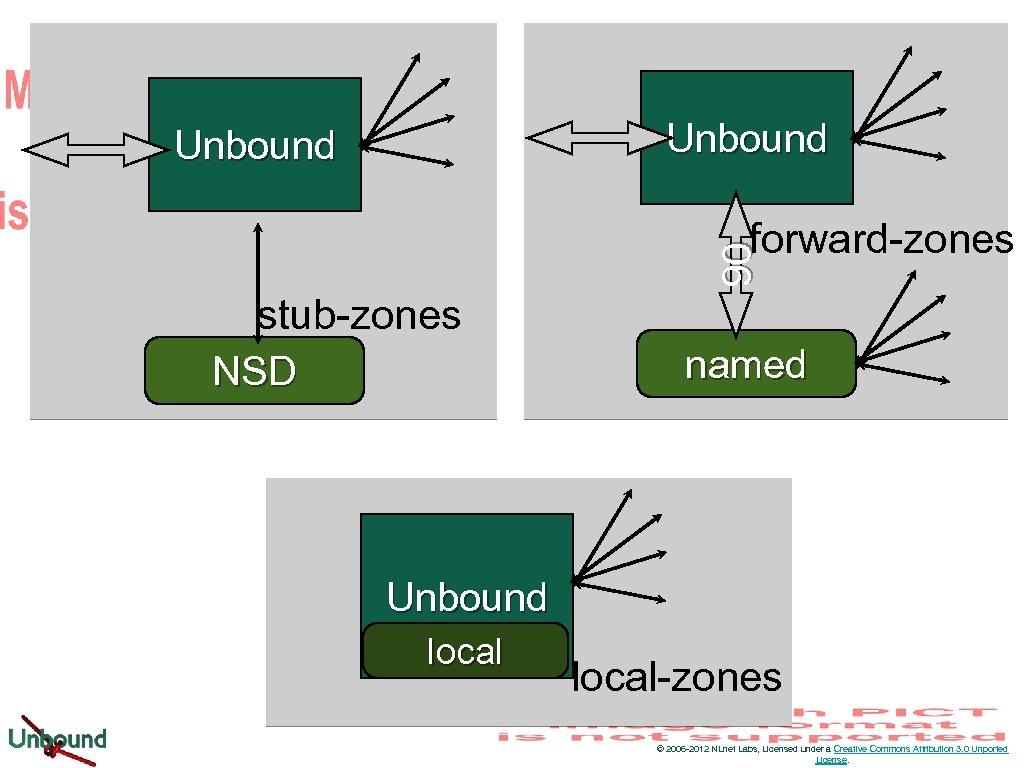 Unbound 90 forward-zones stub-zones NSD named Unbound local-zones © 2006 -2012 NLnet Labs, Licensed