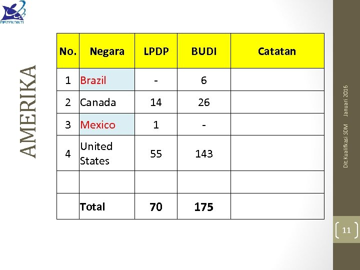 LPDP BUDI - 6 2 Canada 14 26 3 Mexico 1 - United States