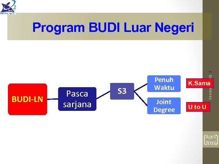 BUDI-LN Pasca sarjana S 3 Directorate HRQ 4 Program BUDI Luar Negeri Penuh Waktu