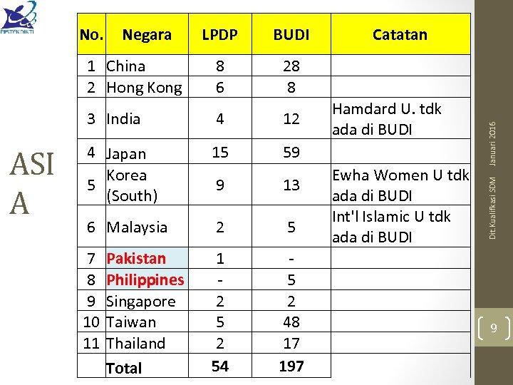 BUDI Catatan 8 6 28 8 3 India 4 12 4 Japan Korea 5