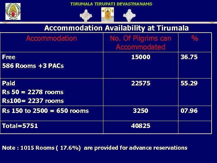 TIRUMALA TIRUPATI DEVASTHANAMS Accommodation Availability at Tirumala Accommodation No. Of Pilgrims can % Accommodated