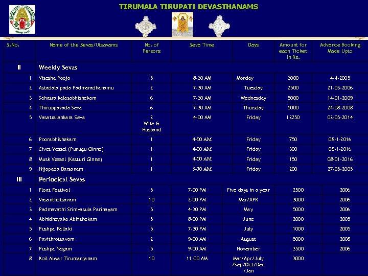 TIRUMALA TIRUPATI DEVASTHANAMS S. No. Name of the Sevas/Utsavams II No. of Persons Seva