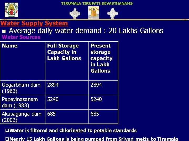 TIRUMALA TIRUPATI DEVASTHANAMS Water Supply System n Average daily Water Sources water demand :