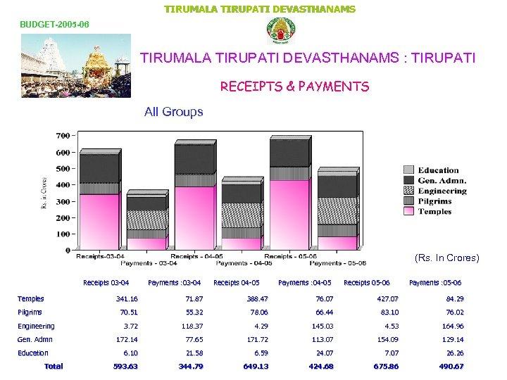 TIRUMALA TIRUPATI DEVASTHANAMS BUDGET-2005 -06 TIRUMALA TIRUPATI DEVASTHANAMS : TIRUPATI RECEIPTS & PAYMENTS Name