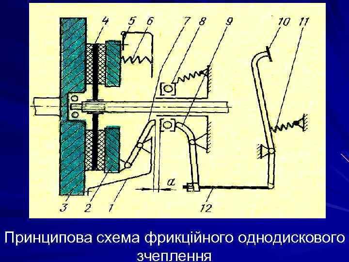 Принципова схема фрикційного однодискового зчеплення