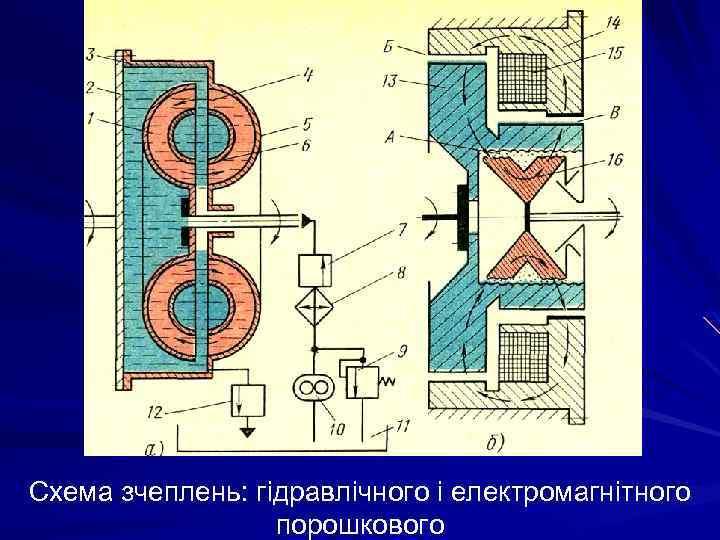 Схема зчеплень: гідравлічного і електромагнітного порошкового