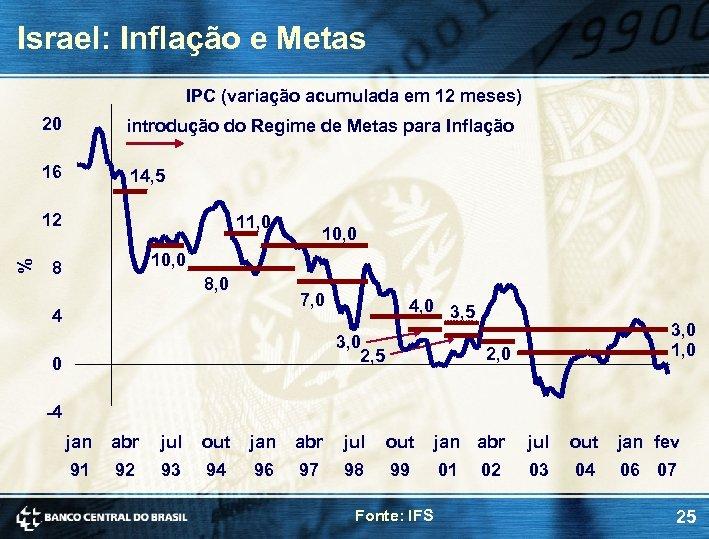 Israel: Inflação e Metas IPC (variação acumulada em 12 meses) 20 introdução do Regime