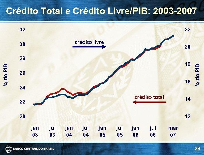 Crédito Total e Crédito Livre/PIB: 2003 -2007 32 22 crédito livre 30 20 18