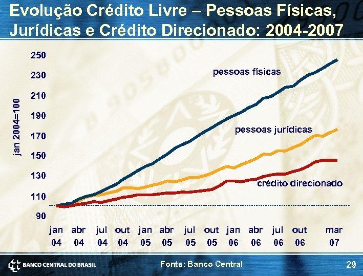 Evolução Crédito Livre – Pessoas Físicas, Jurídicas e Crédito Direcionado: 2004 -2007 250 pessoas