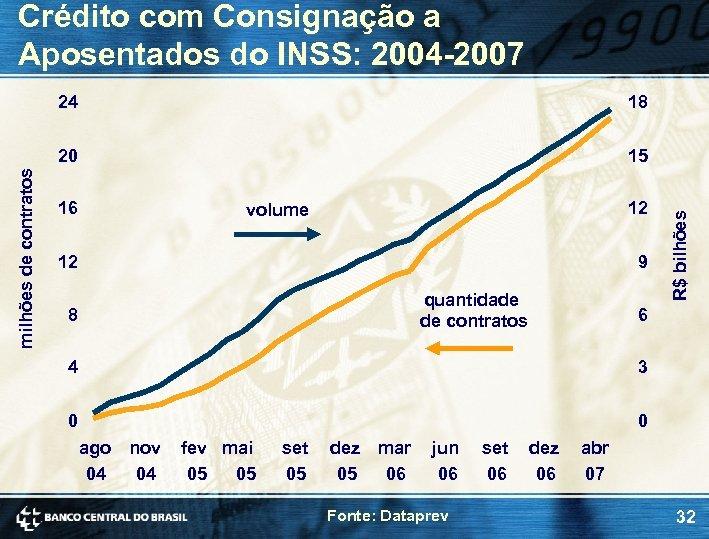 Crédito com Consignação a Aposentados do INSS: 2004 -2007 15 16 12 volume 12