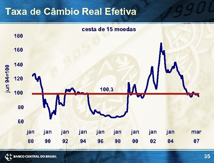 Taxa de Câmbio Real Efetiva cesta de 15 moedas 180 jun 94=100 160 140