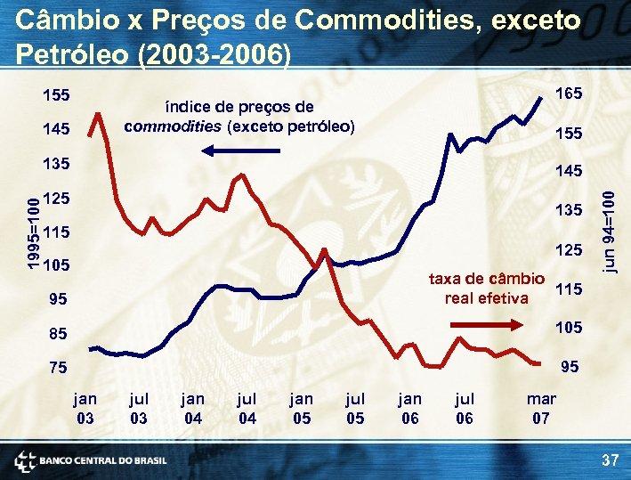 Câmbio x Preços de Commodities, exceto Petróleo (2003 -2006) 155 165 índice de preços