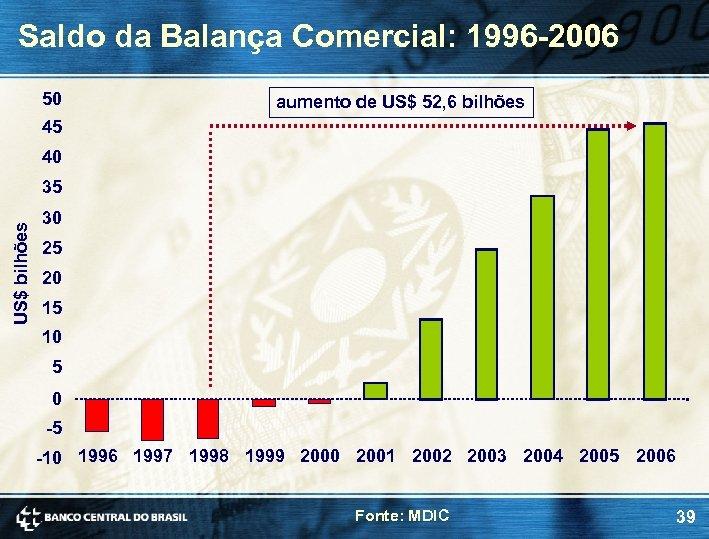 Saldo da Balança Comercial: 1996 -2006 50 aumento de US$ 52, 6 bilhões 45