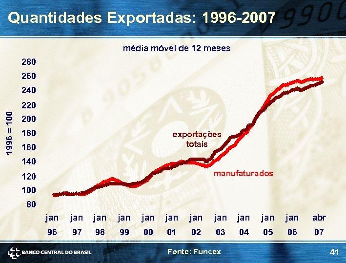 Quantidades Exportadas: 1996 -2007 média móvel de 12 meses 280 260 240 1996 =