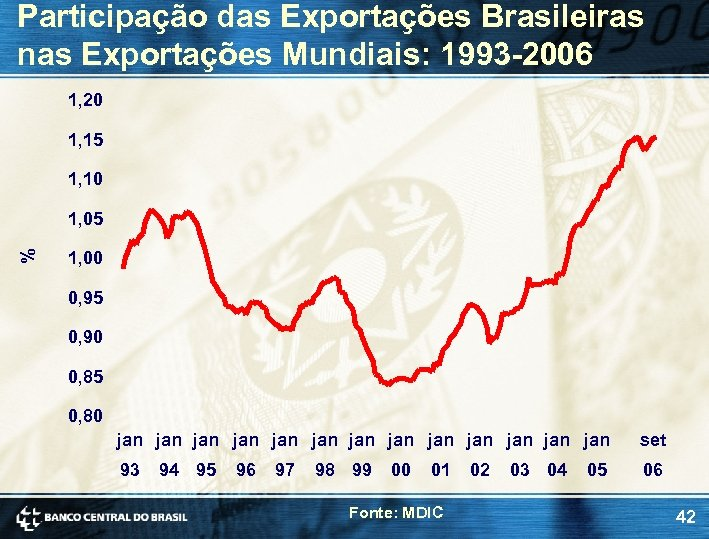 Participação das Exportações Brasileiras nas Exportações Mundiais: 1993 -2006 1, 20 1, 15 1,