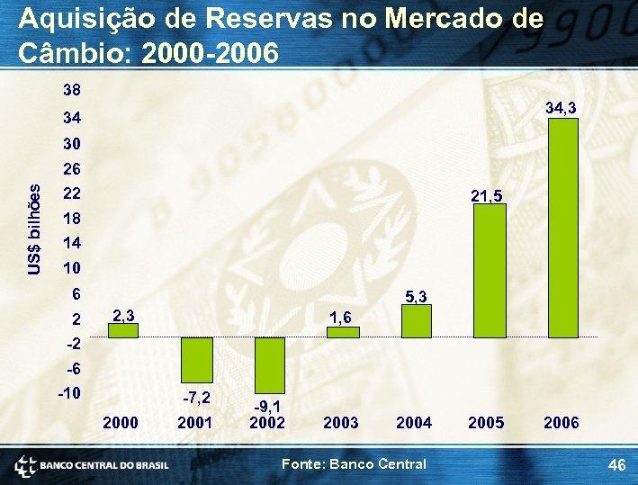 Aquisição de Reservas no Mercado de Câmbio: 2000 -2006 38 34, 3 34 30