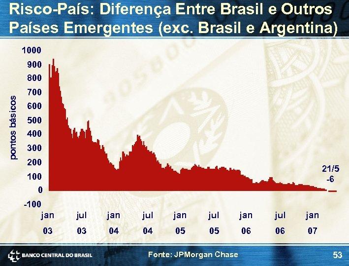 Risco-País: Diferença Entre Brasil e Outros Países Emergentes (exc. Brasil e Argentina) 1000 pontos