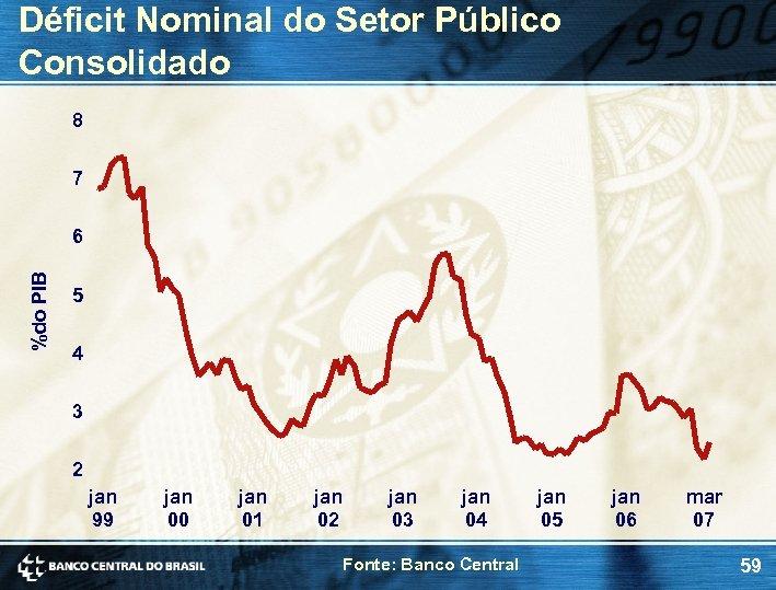 Déficit Nominal do Setor Público Consolidado 8 7 %do PIB 6 5 4 3
