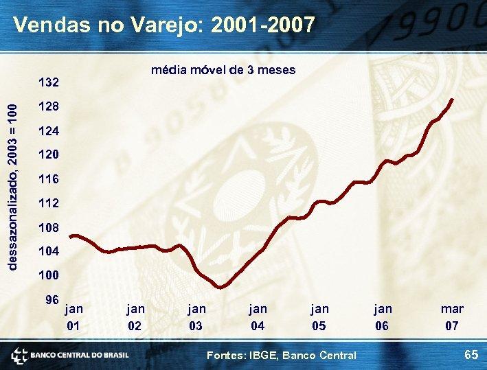 Vendas no Varejo: 2001 -2007 média móvel de 3 meses dessazonalizado, 2003 = 100