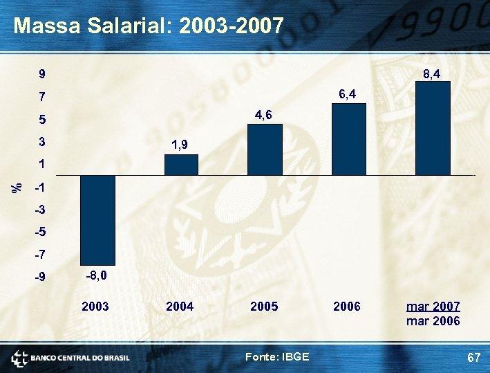 Massa Salarial: 2003 -2007 9 8, 4 6, 4 7 4, 6 5 3