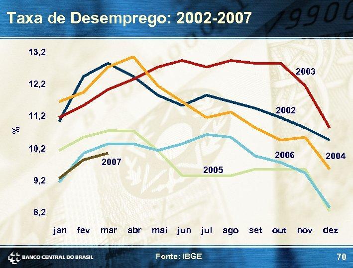 Taxa de Desemprego: 2002 -2007 13, 2 2003 12, 2 2002 % 11, 2