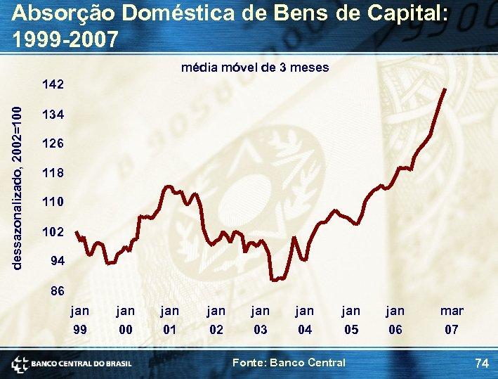 Absorção Doméstica de Bens de Capital: 1999 -2007 média móvel de 3 meses dessazonalizado,