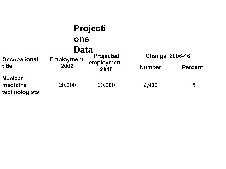 Projecti ons Data Occupational title Nuclear medicine technologists Projected Employment, employment, 2006 2016