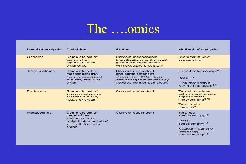 The …. omics