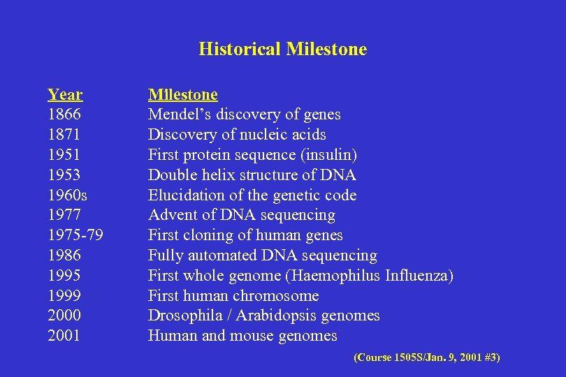 Historical Milestone Year 1866 1871 1953 1960 s 1977 1975 -79 1986 1995 1999