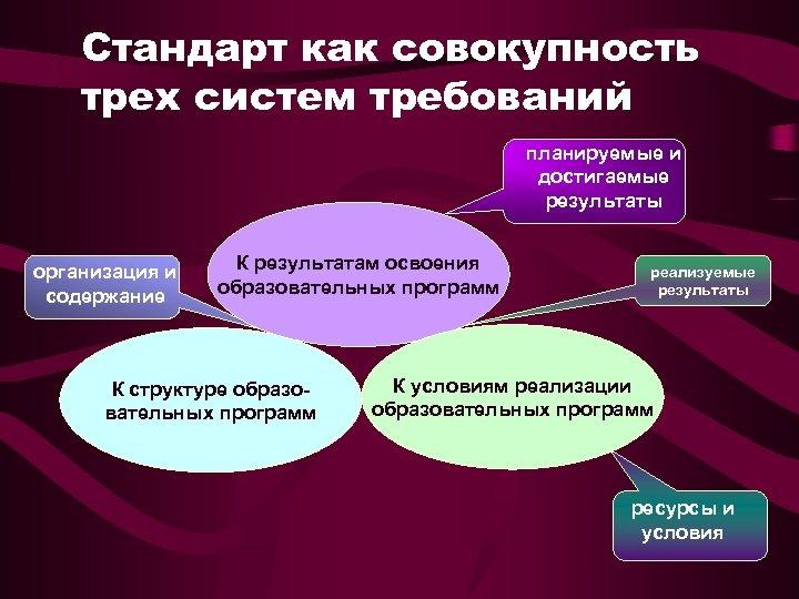 Стандарт как совокупность трех систем требований планируемые и достигаемые результаты организация и содержание К