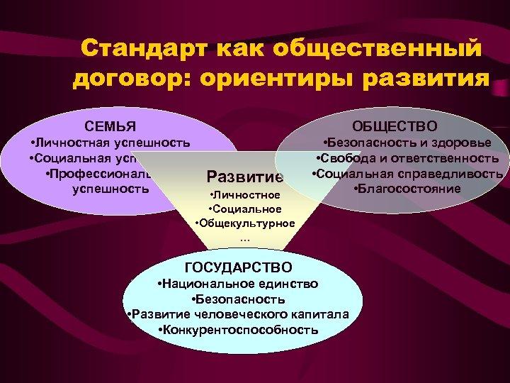 Стандарт как общественный договор: ориентиры развития СЕМЬЯ ОБЩЕСТВО • Личностная успешность • Социальная успешность