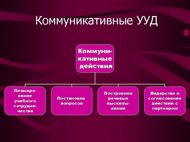 Коммуникативные УУД Коммуникативные действия Планирование учебного сотрудничества Постановка вопросов Построение речевых высказываний Лидерство и
