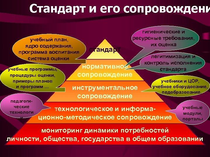 Стандарт и его сопровождени учебный план, ядро содержания, программа воспитания система оценки учебные программы,