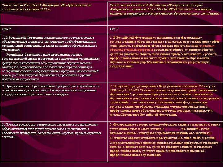 Текст Закона Российской Федерации «Об образовании» по состоянию на 30 ноября 2007 г. Текст