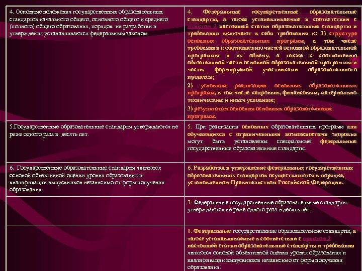 4. Основные положения государственных образовательных стандартов начального общего, основного общего и среднего (полного) общего