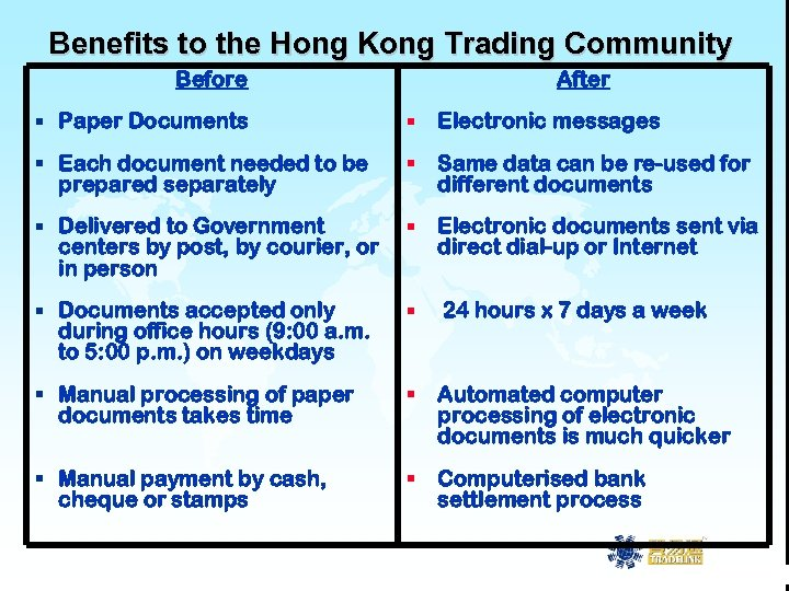 Benefits to the Hong Kong Trading Community Before After § Paper Documents § Electronic