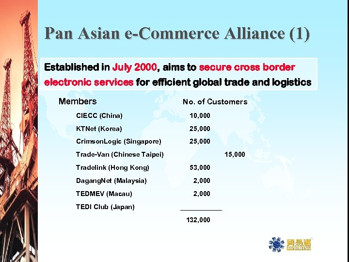 Pan Asian e-Commerce Alliance (1) Established in July 2000, aims to secure cross border