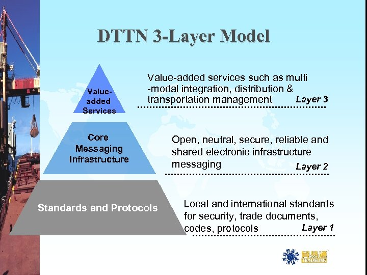 DTTN 3 -Layer Model Valueadded Services Value-added services such as multi -modal integration, distribution