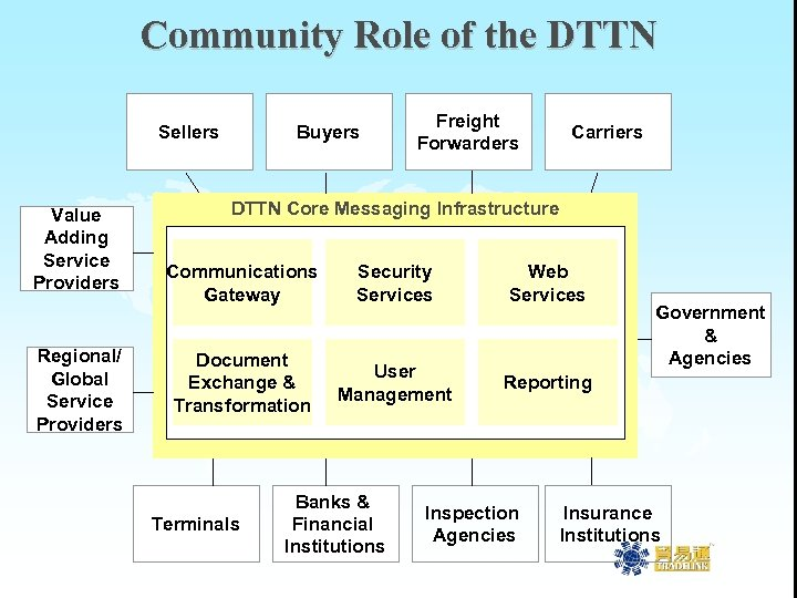 Community Role of the DTTN Sellers Value Adding Service Providers Regional/ Global Service Providers