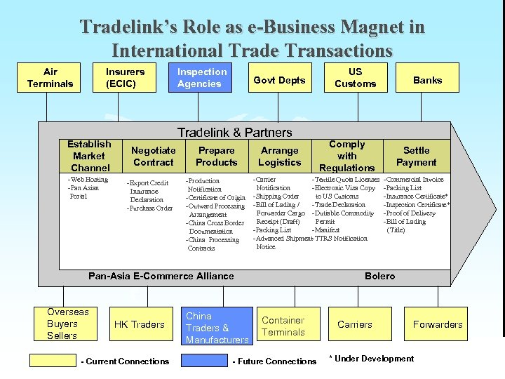Tradelink's Role as e-Business Magnet in International Trade Transactions Air Terminals Insurers (ECIC) Establish