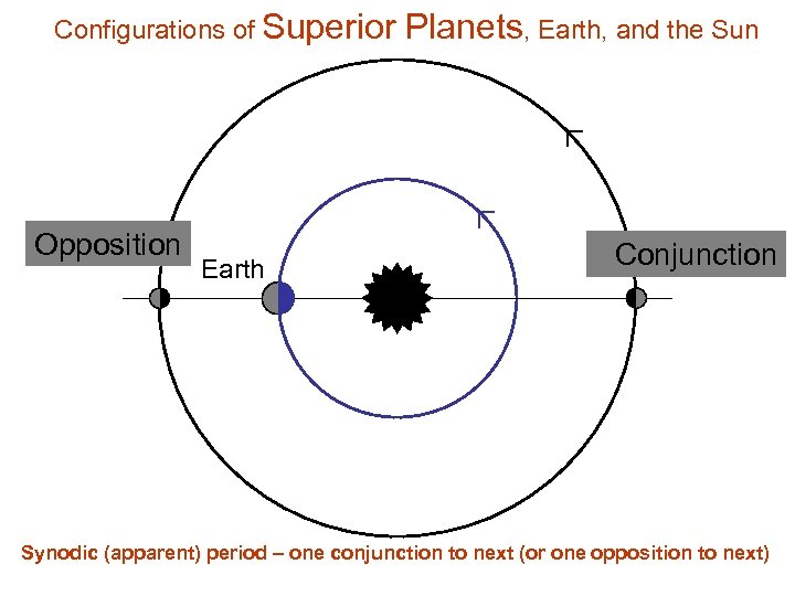 Configurations of Superior Opposition Earth Planets, Earth, and the Sun Conjunction Synodic (apparent) period