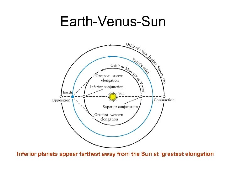 Earth-Venus-Sun Inferior planets appear farthest away from the Sun at 'greatest elongation