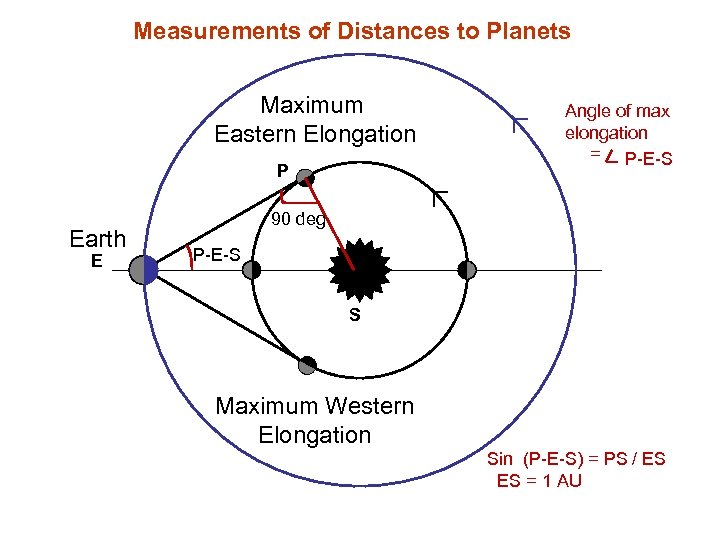 Measurements of Distances to Planets Maximum Eastern Elongation P Earth E Angle of max