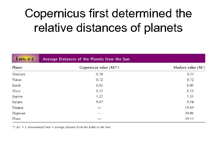 Copernicus first determined the relative distances of planets