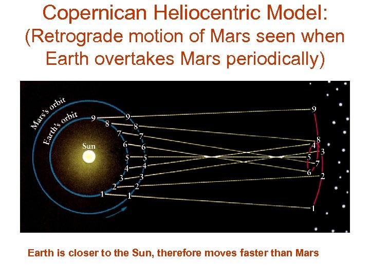 Copernican Heliocentric Model: (Retrograde motion of Mars seen when Earth overtakes Mars periodically) Earth