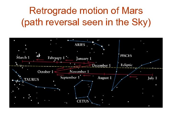 Retrograde motion of Mars (path reversal seen in the Sky)